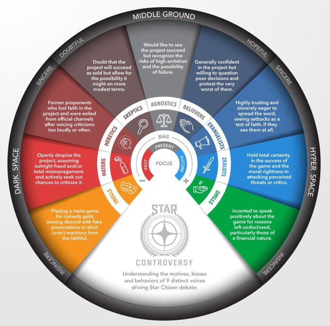 Star Citizen Wheel of Attitude